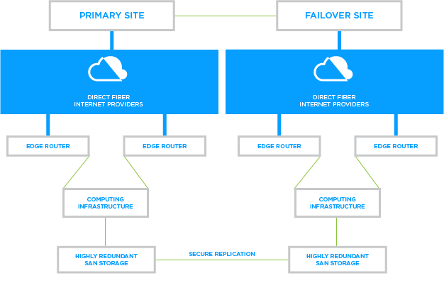 Failover Site Diagram